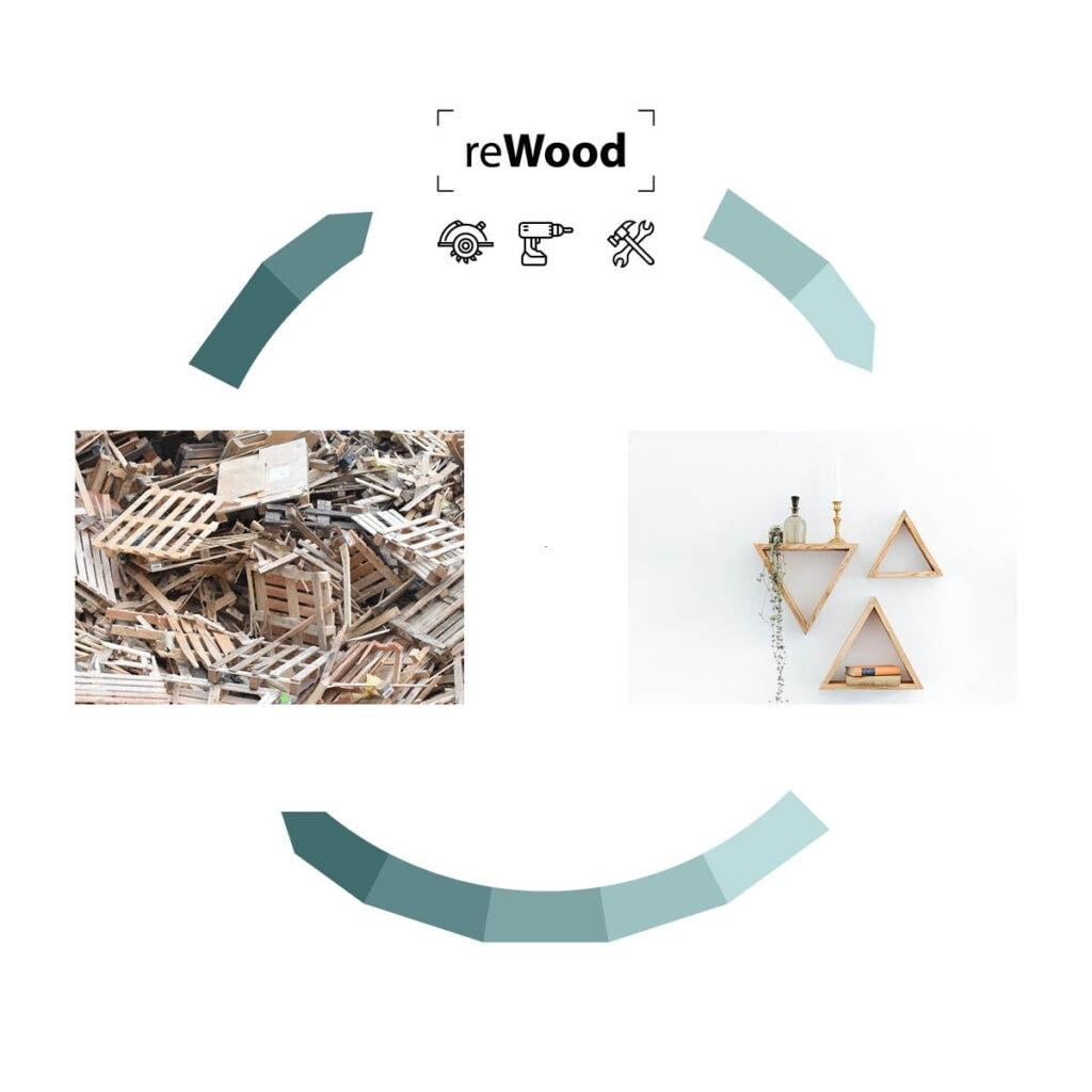 reWood Prozess